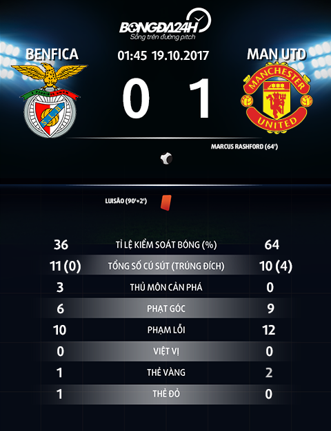 Thong so tran dau Benfica 0-1 MU