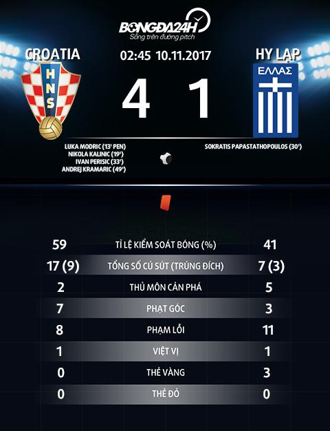 Croatia 4-1 Hy Lap Thang to, chu nha tien gan den VCK World Cup 2018 hinh anh goc 2