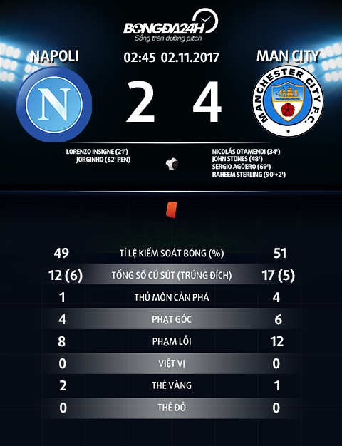 Thong so Napoli 2-4 Man City