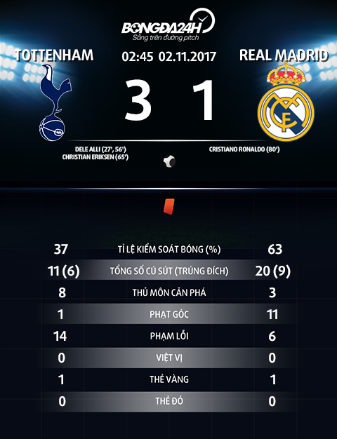 Thong so Tottenham 3-1 Real Madrid