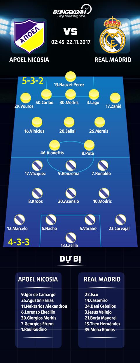 APOEL 0-6 Real Madrid Nha DKVD tung bung vuot qua vong bang hinh anh goc