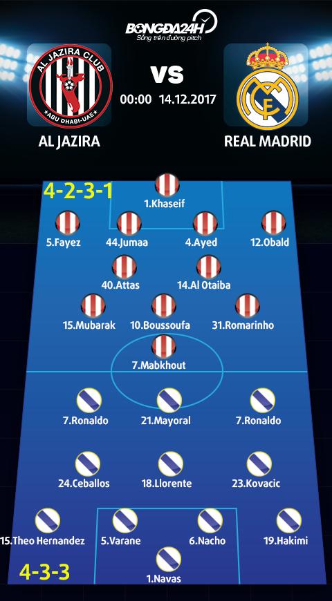 Doi hinh du kien Al Jazira vs Real Madrid