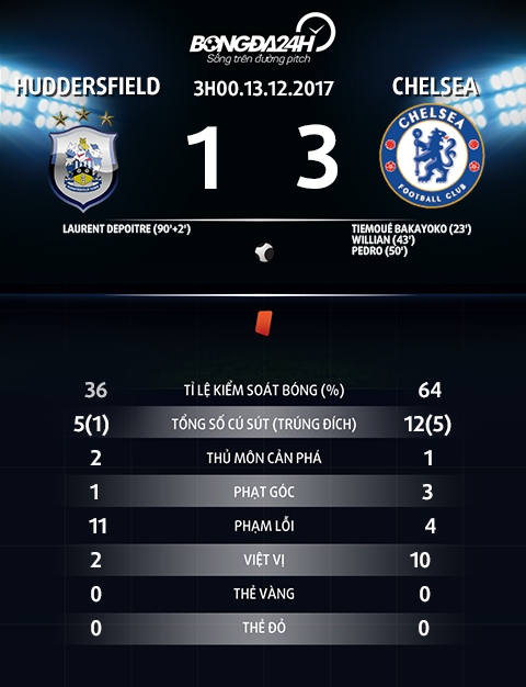 Thong so tran dau Huddersfield vs Chelsea