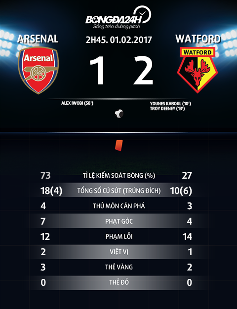 Thong so tran dau Arsenal 1-2 Watford