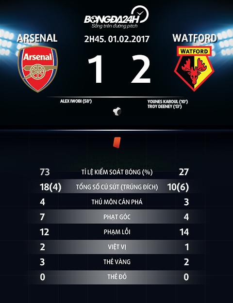 Thong so tran dau Arsenal 1-2 Watford