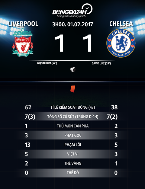 Thong so tran dau Liverpool 1-1 Chelsea