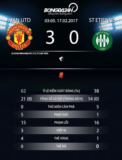 Thong so tran dau MU 3-0 St.Etienne