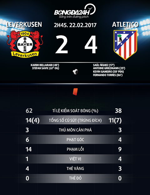 Thong so tran dau Leverkusen vs Atletico