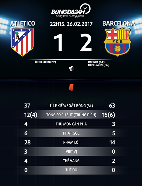 Thong so tran dau Atletico 1-2 Barcelona