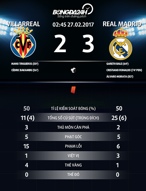 Thong so tran dau Villarreal 2-3 Real Madrid