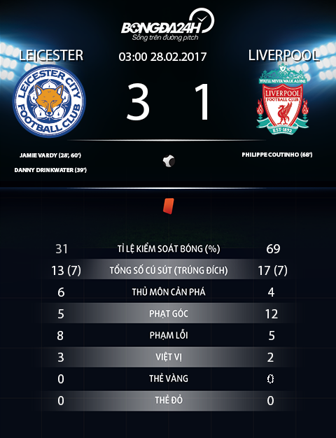 Leicester 3-1 Liverpool Sa thai nguoi hung Ranieri, bay cao van ha guc The Kop mong manh hinh anh goc