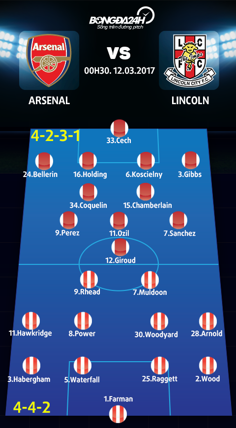 Doi hinh du kien Arsenal vs Lincoln