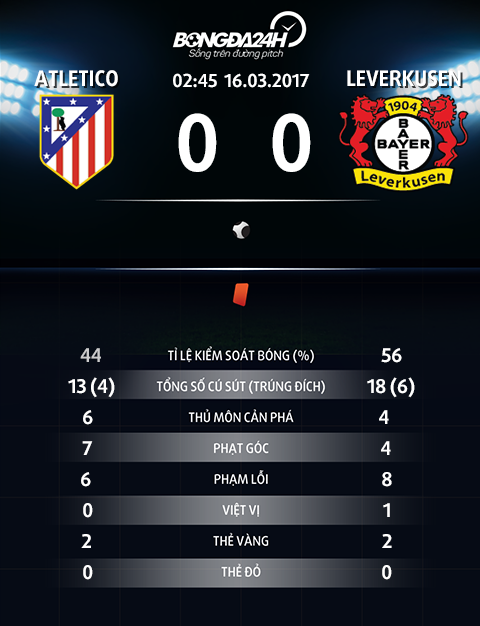 Thong so tran dau Atletico 0-0 Leverkusen