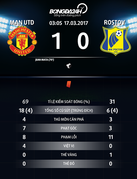 Thong so tran dau MU 1-0 Rostov