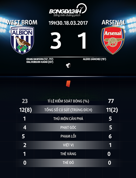 Thong so tran dau West Brom vs Arsenal