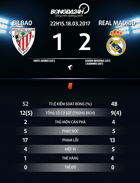 Thong so tran dau Bilbao vs Real Madrid