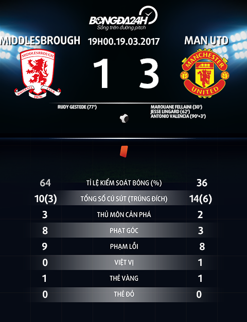 Thong so tran dau Middlesbrough vs MU