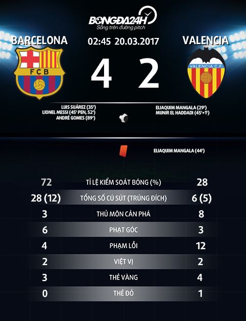 Thong so tran dau Barca 4-2 Valencia