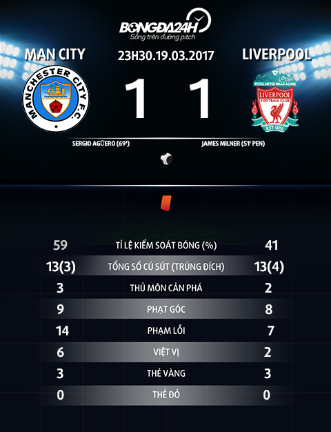 Thong so tran dau Man City vs Liverpool