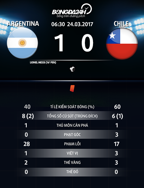 Argentina 1-0 Chile Messi giup Albiceleste nhay vao top 3 hinh anh goc 2
