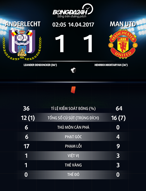 Thong so tran dau Anderlecht 1-1 MU