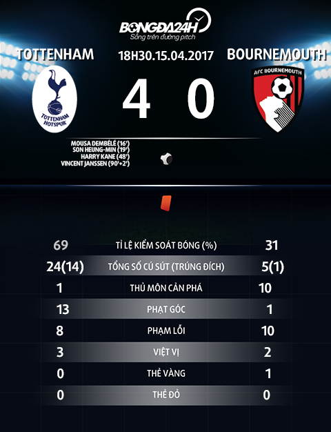 Thong so tran dau Tottenham 4-0 Bournemouth