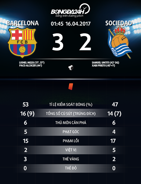 Thong so tran dau Barca 3-2 Sociedad
