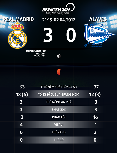 Thong so tran dau Real Madrid 3-0 Alaves