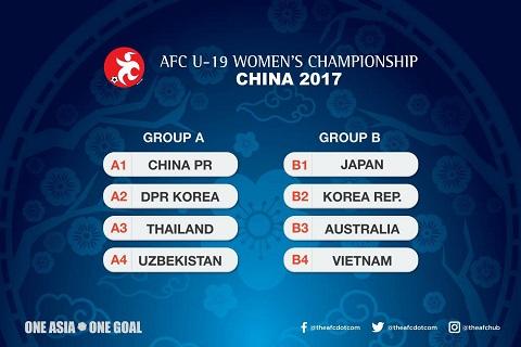 Vao bang tu than giai chau A, U19 nu Viet Nam kho co cua di World Cup hinh anh goc 2