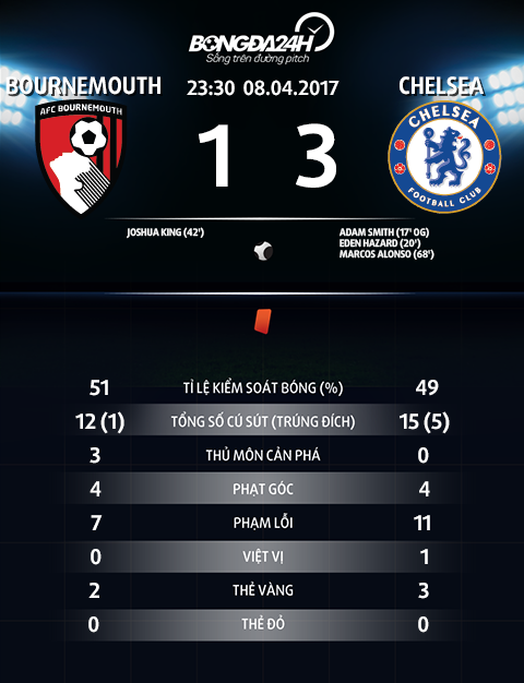 Thong so tran dau Bournemouth 1-3 Chelsea