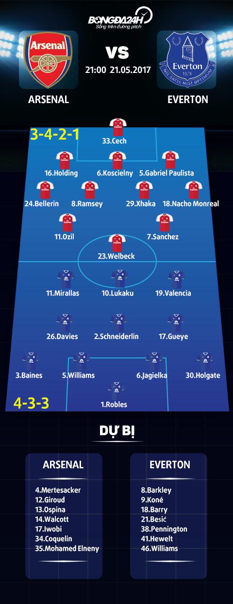 Doi hinh ra san Arsenal vs Everton