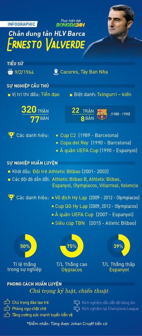 INFOGRAPHIC ve tan HLV Valverde cua Barca Nguoi tung duoc thanh Johan tien cu hinh anh goc
