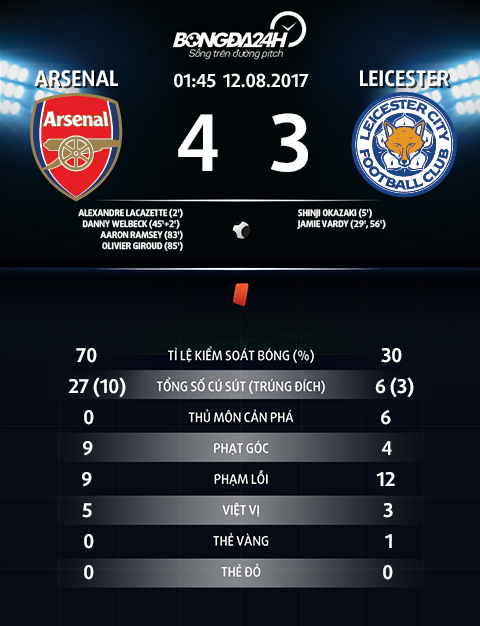 Thong so tran dau Arsenal 4-3 Leicester