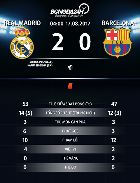 Thong so tran dau Real 2-0 Barca