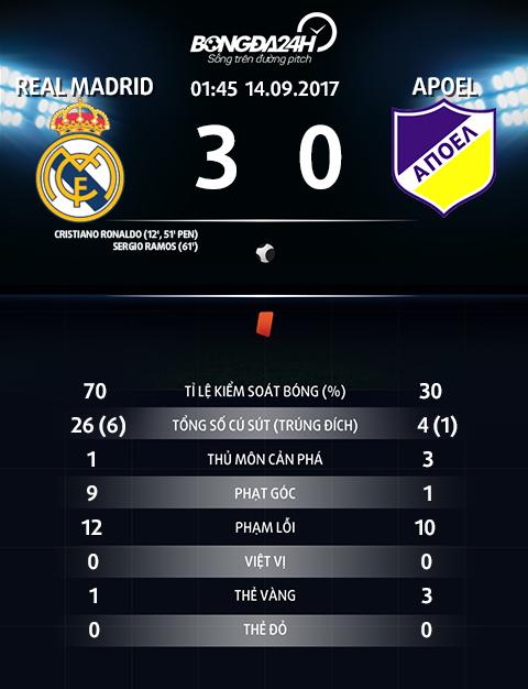 Real Madrid 3-0 APOEL Nicosia Ronaldo giai toa buc xuc, Los Blancos khoi dau suon se hinh anh goc 2