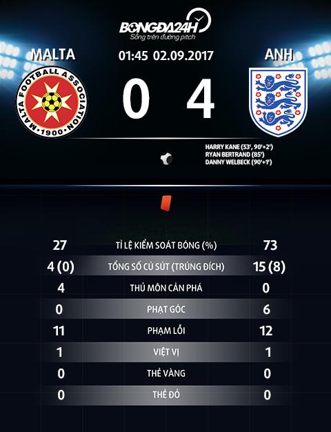 Thong so tran dau Malta 0-4 Anh