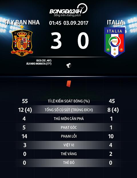 TBN 3-0 Italia Thang chung ket, La Roja dat mot chan den Nga du VCK World Cup 2018 hinh anh goc