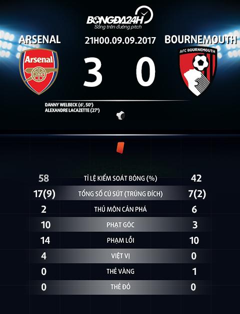 Thong so tran dau Arsenal vs Bournemouth