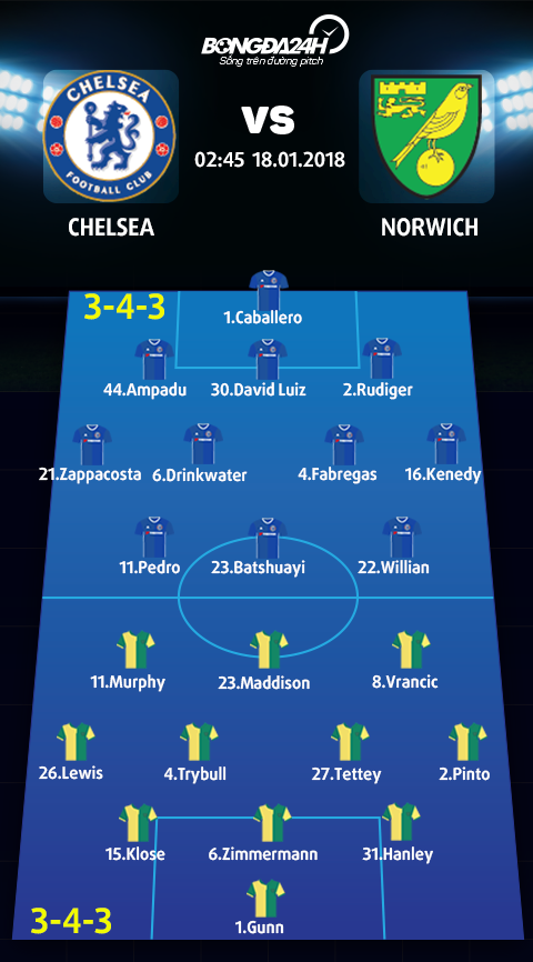 Doi hinh du kien Chelsea vs Norwich