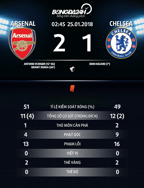 Thong so tran dau Arsenal 2-1 Chelsea