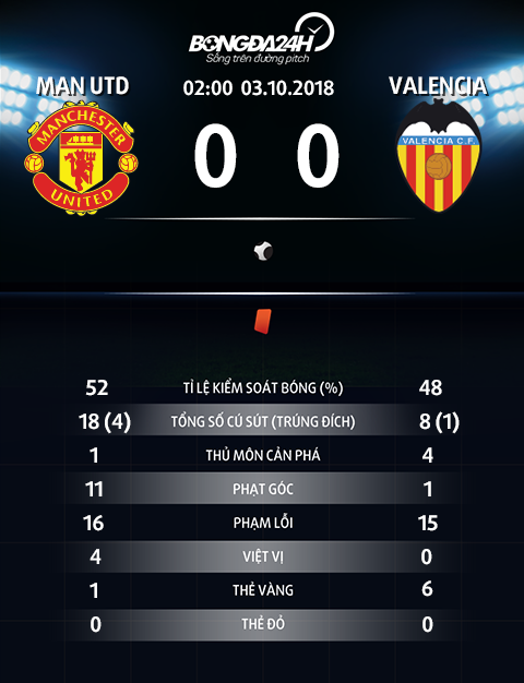 Thong so tran dau Man Utd 0-0 Valencia