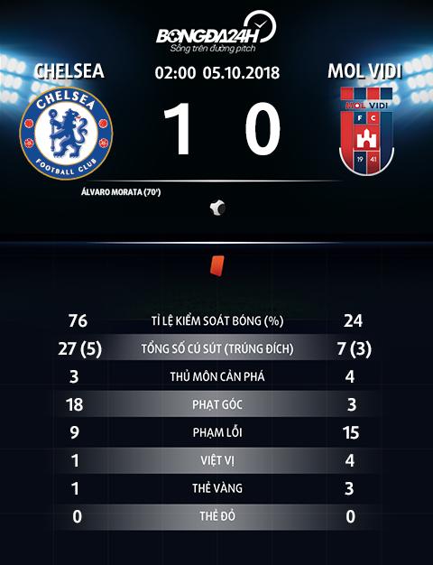 Thong so tran dau Chelsea 1-0 MOL Vidi