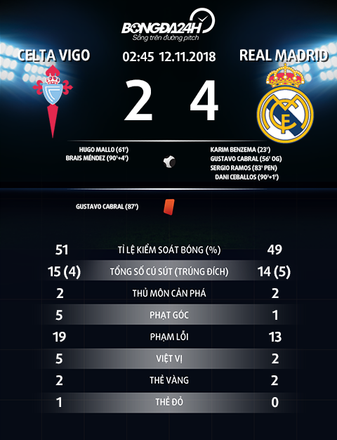 Thong so tran dau Celta 2-4 Real Madrid