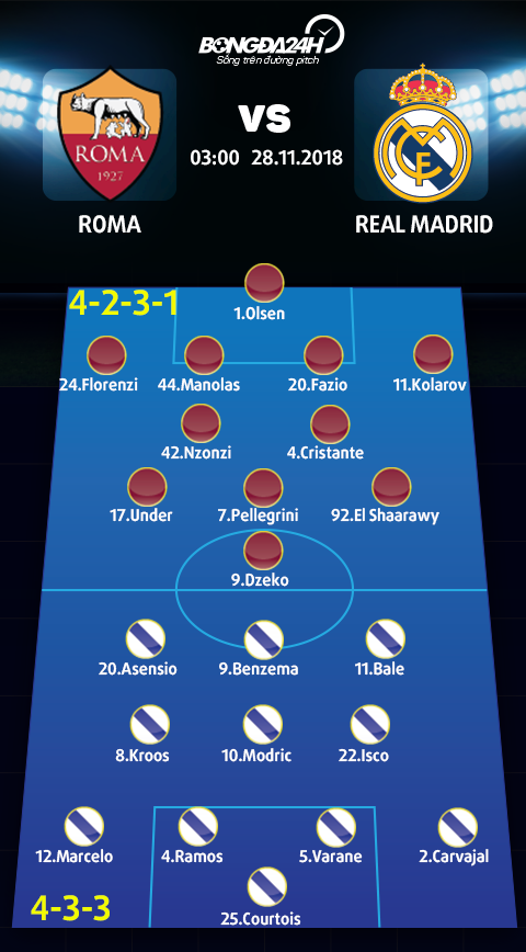 Doi hinh du kien Roma vs Real Madrid