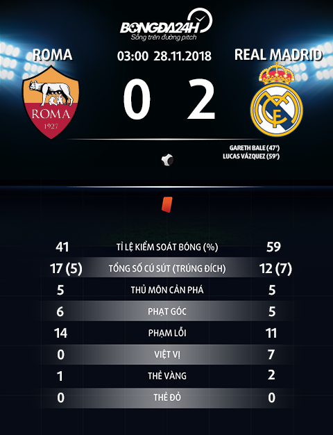 Thong so tran dau Roma 0-2 Real Madrid