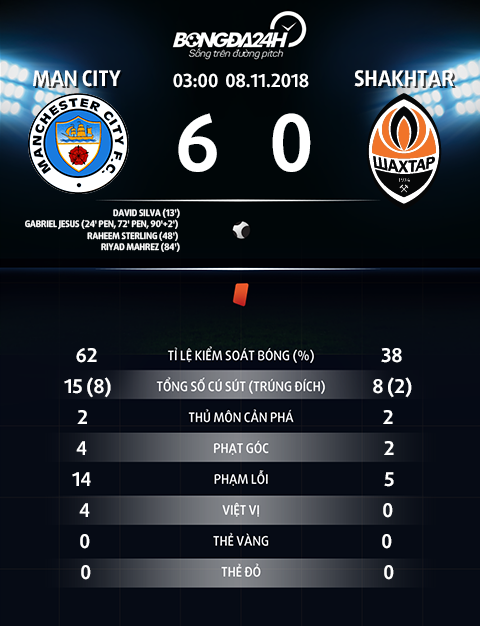 Thong so tran dau Man City 6-0 Shakhtar Donetsk