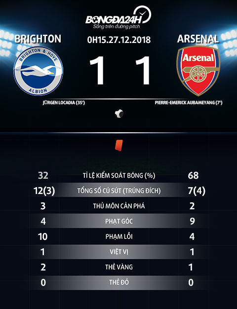 Thong so tran dau Brighton vs Arsenal