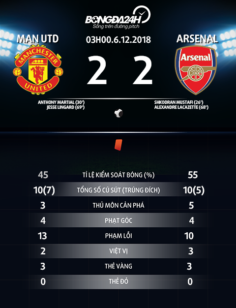 Thong so tran dau Man Utd vs Arsenal
