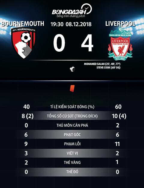 Thong so tran dau Bournemouth 0-4 Liverpool