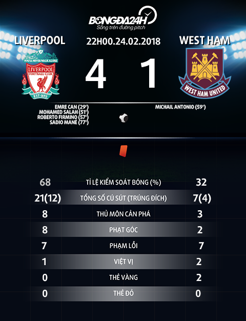 Thong so tran dau Liverpool vs West Ham